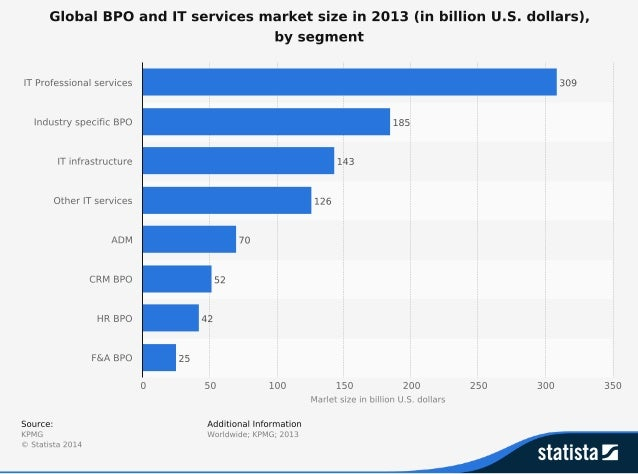 Statistic id298574 total-market-size-global-bpo-and-it-services-market-2013-by-segment