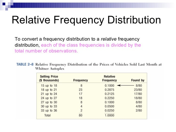 example of relative frequency distribution
