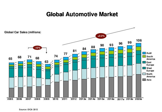 Auto Sales Data Today: Statistics