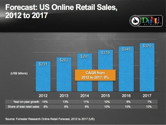 Online shopping statistics singapore 2017