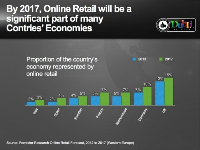 Online shopping facts 2017