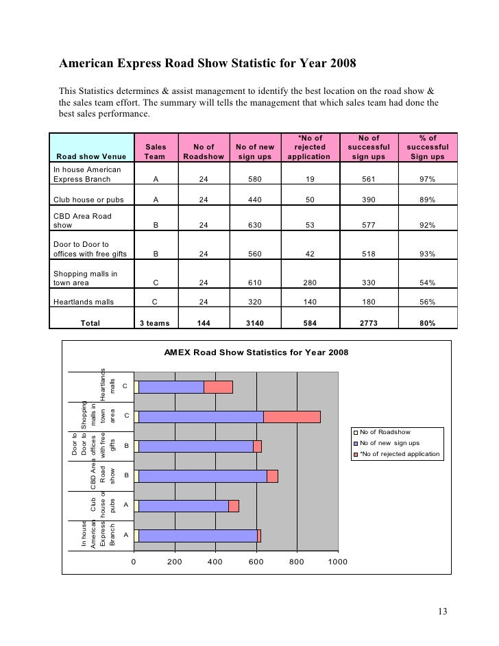 statistics assignments Statistical tables - secondary school assignments page content if you require  older publications, please contact us at (012) 313 3436.