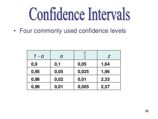 Statistics lecture 8 chapter 7 for Z table 99 percent