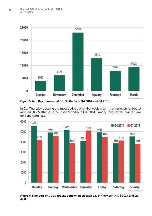 Botnet DDoS attacks in Q1 2015 April 20158 Figure 5. Monthly numbers of DDoS attacks in Q4 2014 and Q1 2015. In Q1, Thursd...