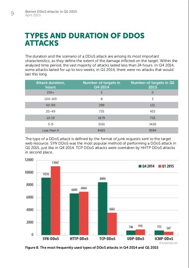 Botnet DDoS attacks in Q1 2015 April 20159 The duration and the scenario of a DDoS attack are among its most important cha...