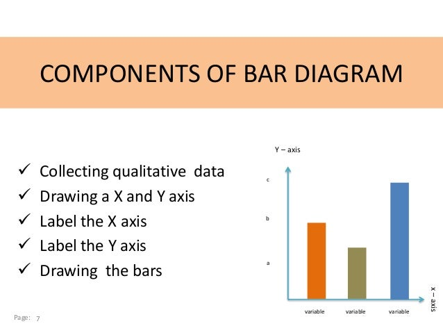 Bar diagram chart in statistics presentation page 6 7 components of bar diagram ccuart Image collections