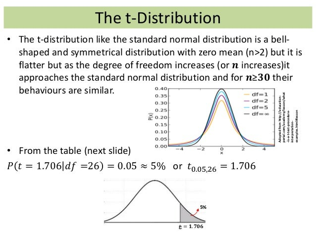 Statistics recap for T table degrees of freedom
