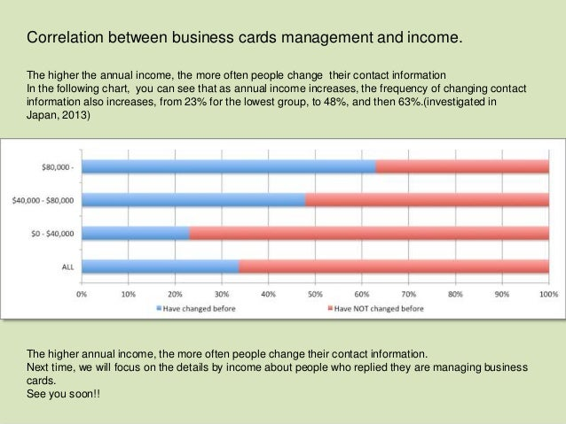 Statistics sansan correlation between business cards management and statistics sansan correlation between business cards management and income colourmoves