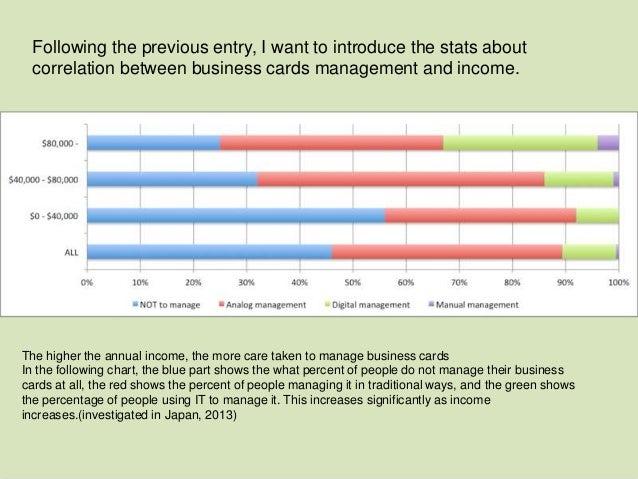 Statistics sansan correlation between business cards management and correlation between business cards management and income 4 colourmoves