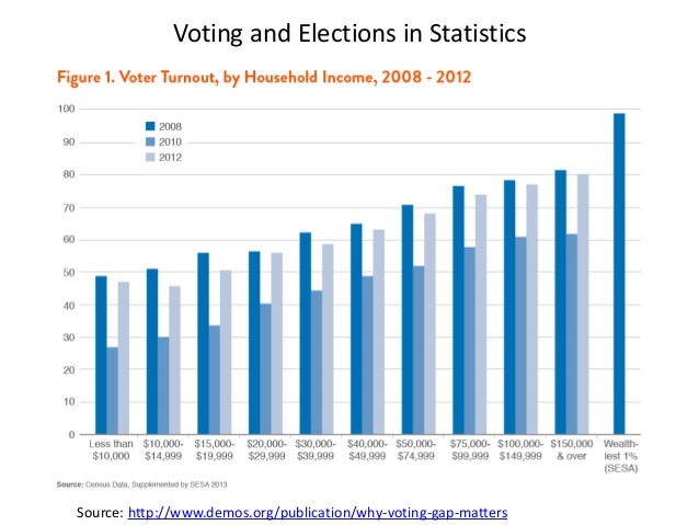 Descriptive and Inferential Statistical Methods: Analysis of Voting and Elections Slide 3