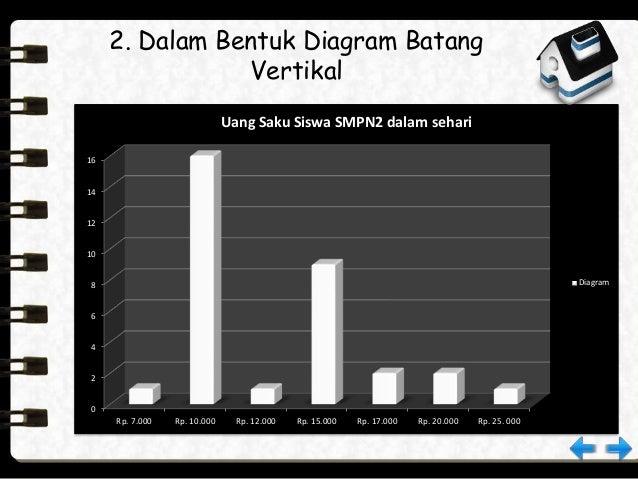 Statistika matematika 8 2 dalam bentuk diagram batang vertikal ccuart Choice Image