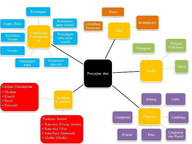 Statistik penyajian data dalam bentuk diagram tabel dan grafik serta 2 cara penyajian data statistik ccuart Gallery