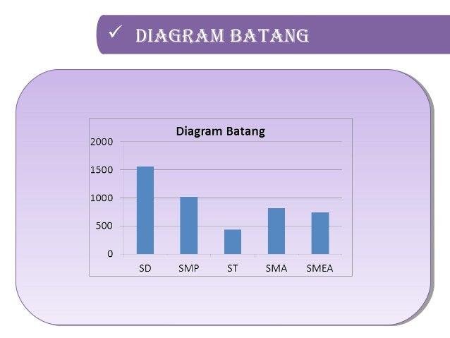 Statistik penyajian data dalam bentuk diagram tabel dan grafik serta diagram batang 26 diagram garis ccuart Image collections