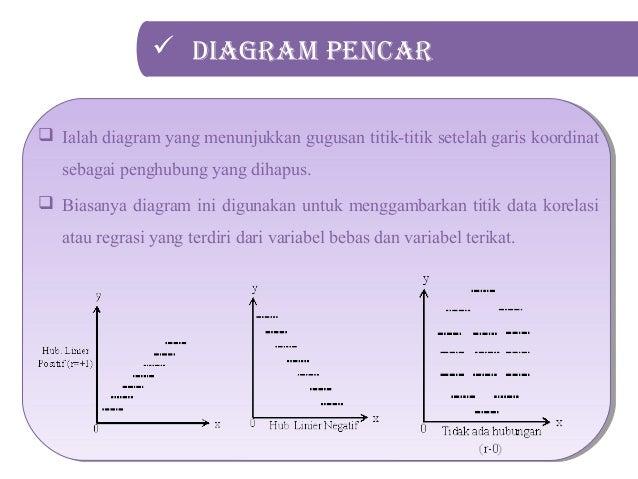 Statistik penyajian data dalam bentuk diagram tabel dan grafik serta 32 diagram ccuart Gallery