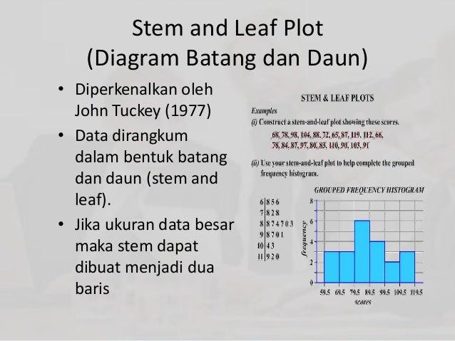 Statistik deskriptif 19 untuk membuat ccuart Gallery