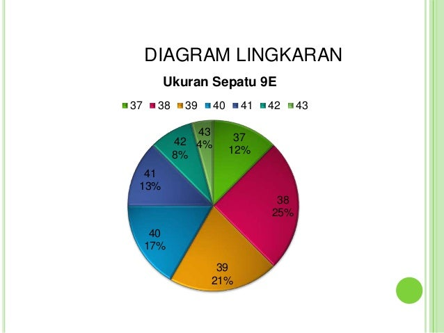 Statistika diagram lingkaran ccuart Images