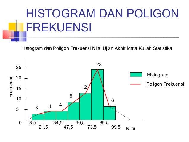 Statistika tabel distribusi frekuensi histogram dan poligon frekuensi ccuart Gallery