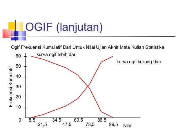 Statistika Tabel Distribusi Frekuensi