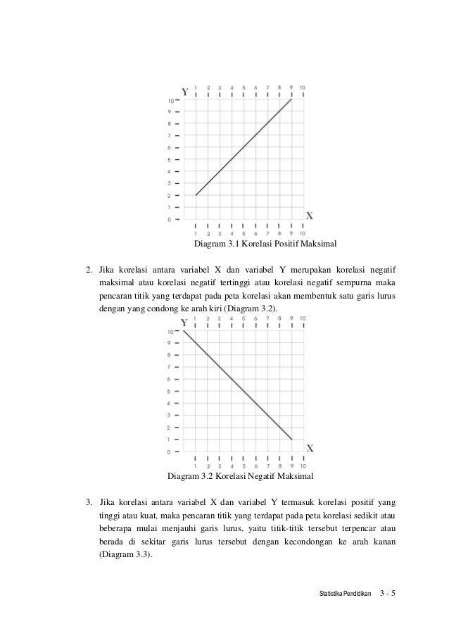 Statistika pendidikan unit3 5 statistika pendidikan 3 5 diagram 31 korelasi ccuart Gallery