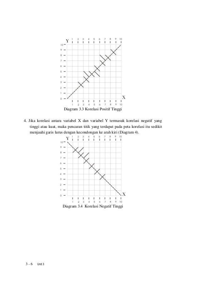 Statistika pendidikan unit3 6 ccuart Gallery