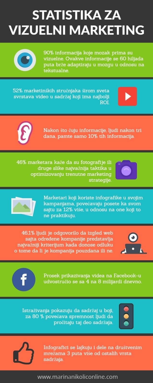 Statistika za Vizuelni Marketing