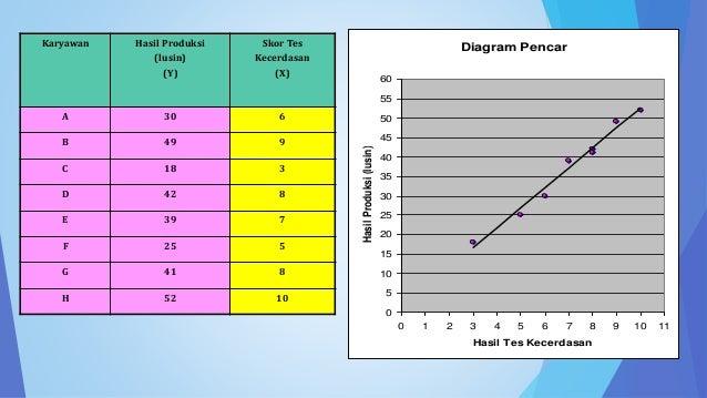 Analisis korelasi dan regresi linear sederhana diagram pencar ccuart Gallery