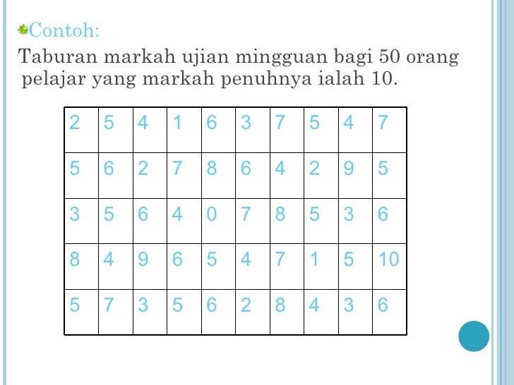 Contoh Jadual Grafik Contoh U