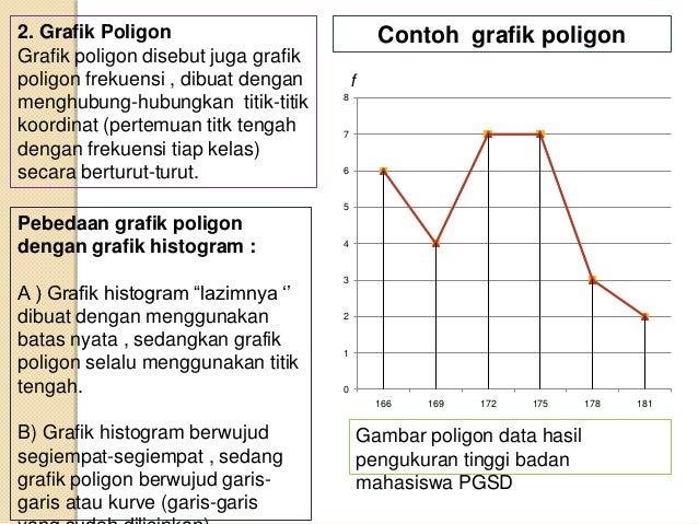 Statistik s5 data hasil pengukuran tinggi badan mahasiswa pgsd 8 2 grafik poligon ccuart Choice Image
