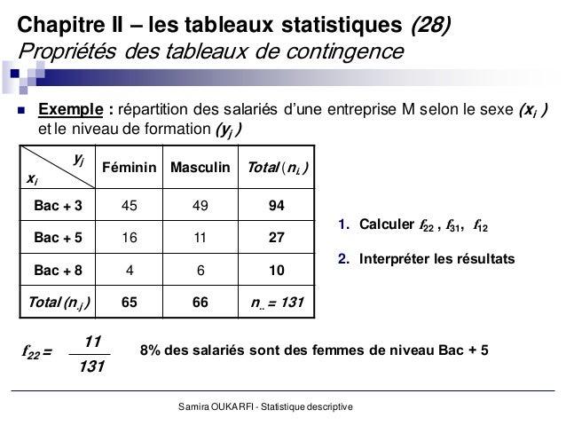 Statistique descriptives s1+s2