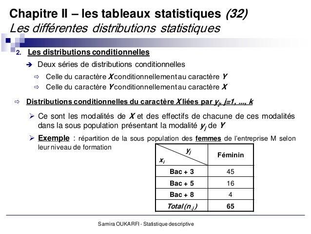 Statistique Descriptives S1 S2