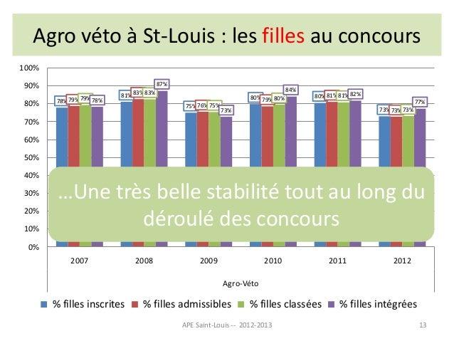 statistiques lyc 233 e st louis bcpst 2007 2012 v3