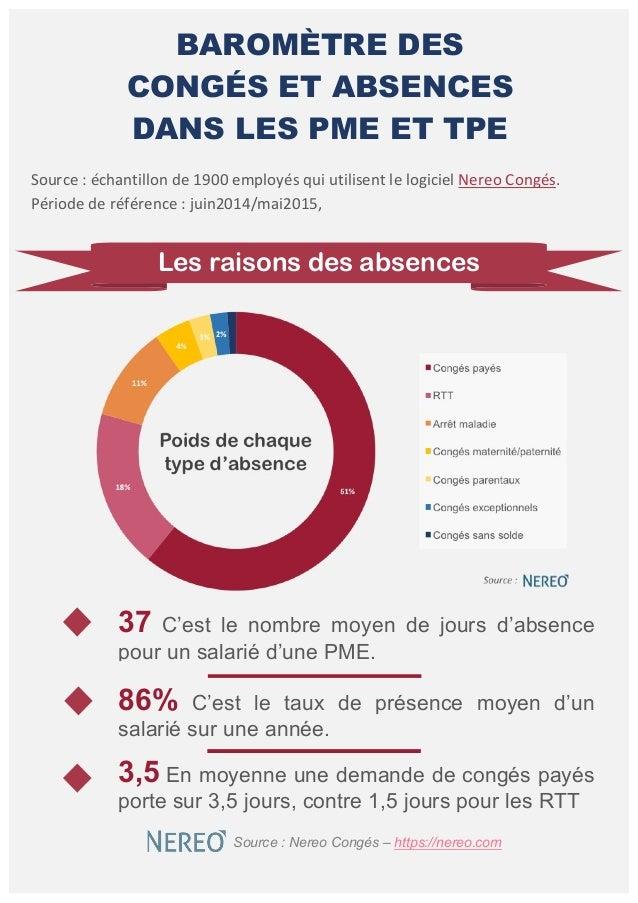 BAROMÈTRE DES CONGÉS ET ABSENCES DANS LES PME ET TPE Source  :  échantillon  de  1900  employés  qui  util...