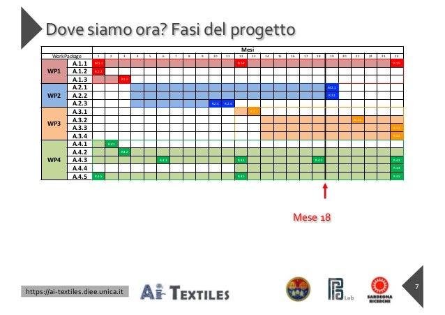 https://ai-textiles.diee.unica.it Dove siamo ora? Fasi del progetto 7 Mesi Work Package 1 2 3 4 5 6 7 8 9 10 11 12 13 14 1...