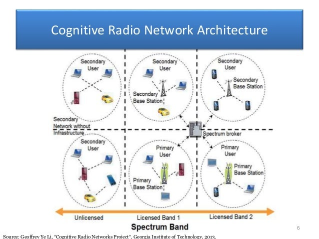 cognitive radio The recent use of cognitive radio for spectrum analysis gives hands on for prosperous communication radio spectrum sensing (ss) has been an active topic of research.