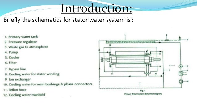 Stator water system chemistry on