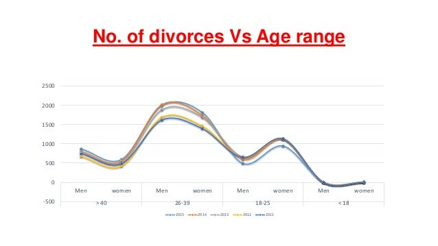 high divorce rate The number of divorces in the uk is increases rapidly every year the divorce rate has risen from 27,000 in 1961 to 167,000 by 2005 we now have one of the highest divorce rates in the european union.