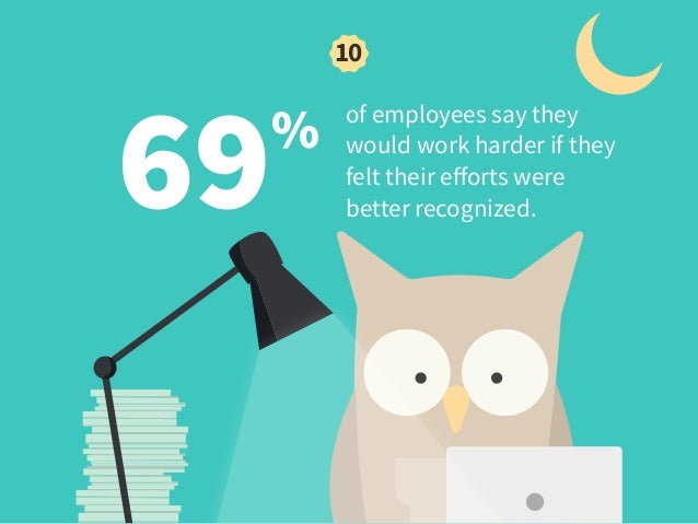 69% of employees say they would work harder if they felt their efforts were better recognized. 10