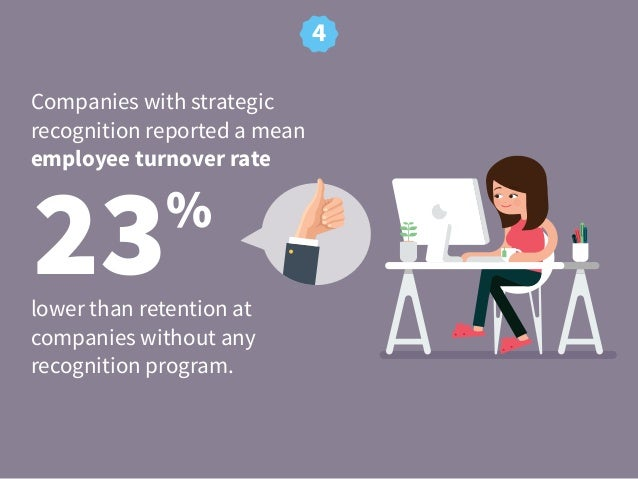 23% Companies with strategic recognition reported a mean employee turnover rate 4 lower than retention at companies withou...