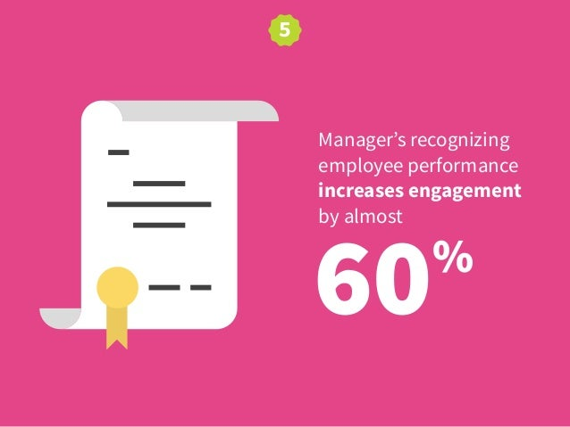 60% Manager's recognizing employee performance increases engagement by almost 5