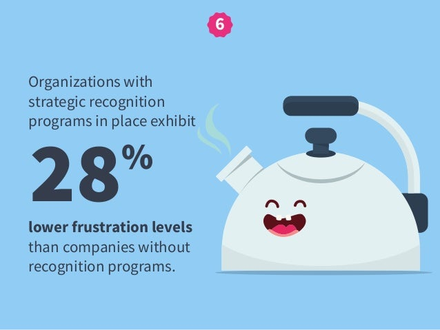 28% Organizations with strategic recognition programs in place exhibit 6 lower frustration levels than companies without r...