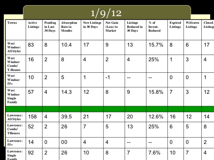 1/9/12 Towns Active Listings Pending in Last 30 Days Absorption Rate in Months New Listings in 30 Days Net Gain (Loss) to ...