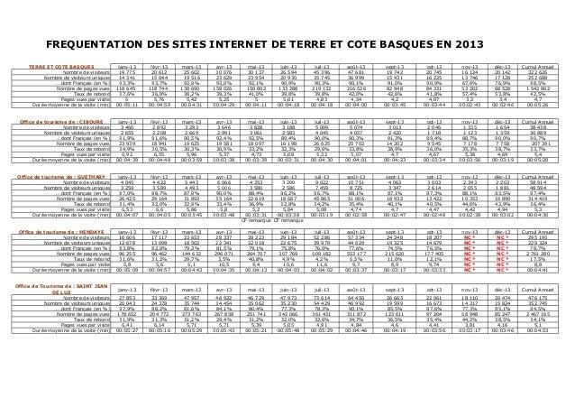 FREQUENTATION DES SITES INTERNET DE TERRE ET COTE BASQUES EN 2013 TERRE ET COTE BASQUES Nombre de visiteurs Nombre de visi...