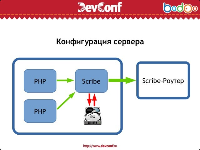 Конфигурация сервера PHP PHP Scribe Scribe-Роутер