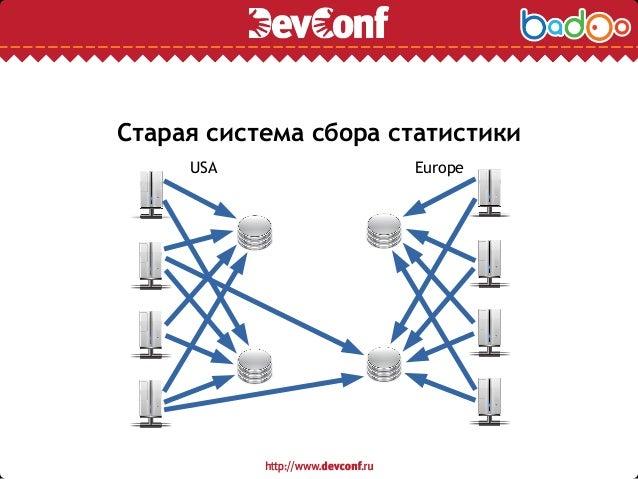 Старая система сбора статистики USA Europe