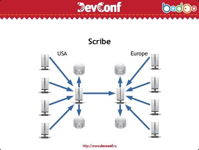 Scribe USA Europe