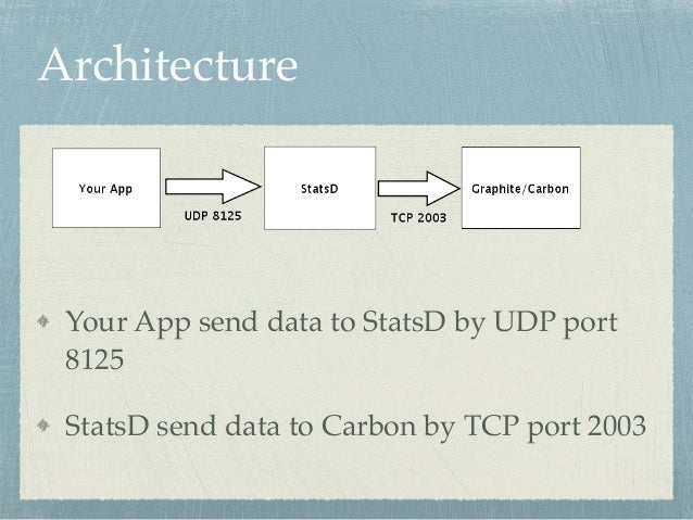 Architecture  Your App send data to StatsD by UDP port  8125!  StatsD send data to Carbon by TCP port 2003