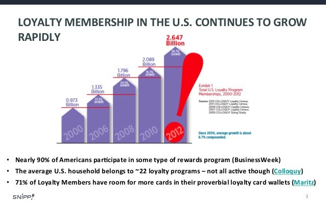 Stats & Facts On Loyalty Programs And Usage Data for 2013 / 2014 Slide 3