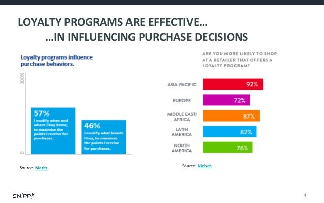 Stats & Facts On Loyalty Programs And Usage Data for 2013 / 2014