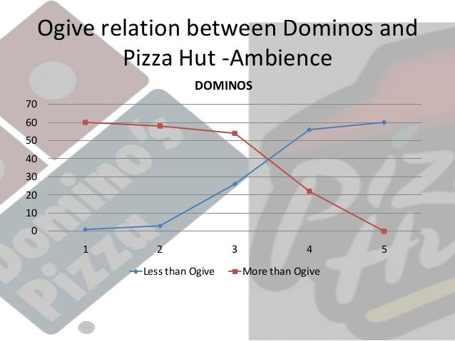 pizza hut data analysis Toyota teams up with uber, amazon, pizza hut and more on mobility services   as well as data analysis and gathering for usage and routing.