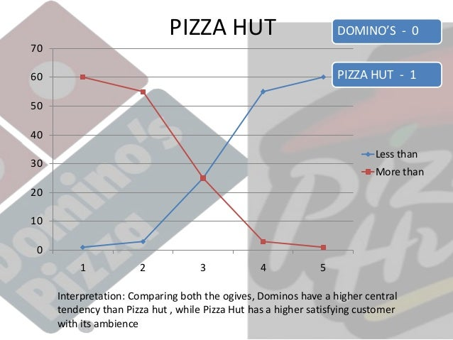 stp analysis pizza hut Pizza hut and dominos: a comparative analysis - free download as word doc pi a hut and domino¶s competitor analysis stp analysis segmentation pi a hut.
